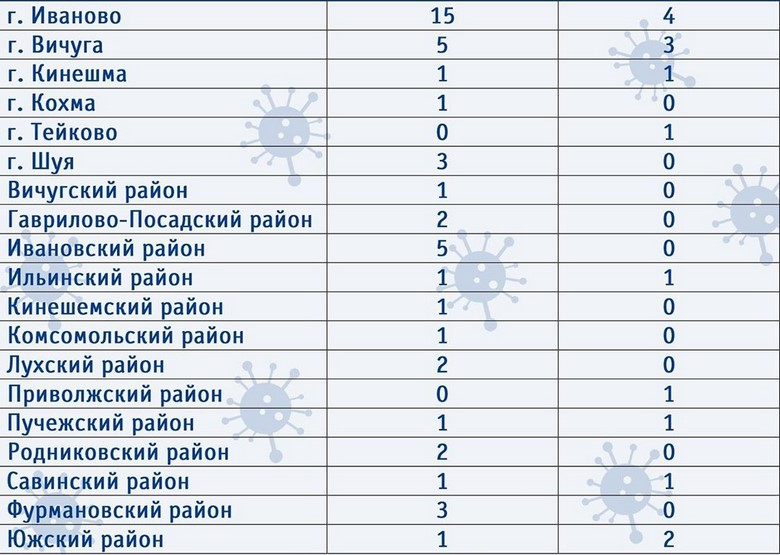 Коронавирус в Иваново за сутки 8 апреля не подтверждали