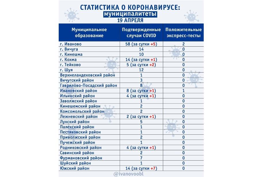 Новые случаи коронавируса в Ивановской области 19 апреля: еще в 3 городах и 5 районах