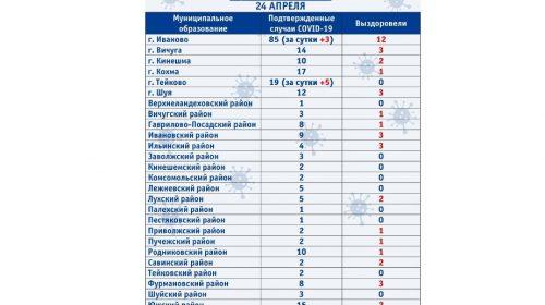Новые случаи заражения COVID-19 на 24 апреля по районам Ивановской области