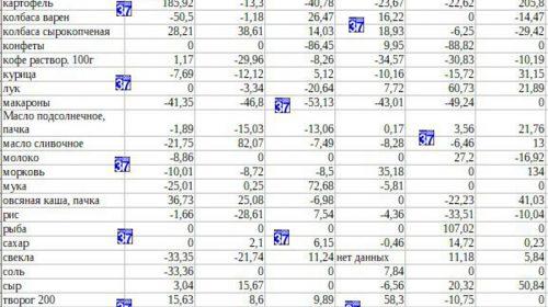 Цена еды в Иваново: дефицит бананов и дешевеющие яйца